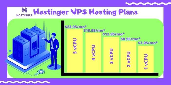 Hostinger VPS Coupon